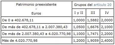 Fiscalidad herencias y sucesiones Cataluña
